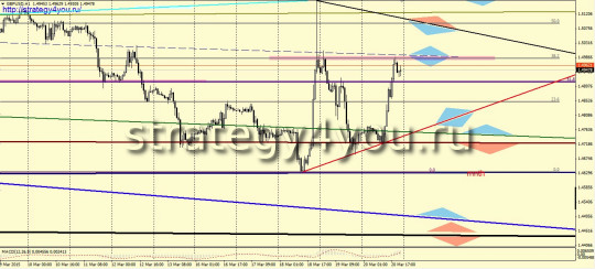 Графический прогноз GBPUSD + сигналы
