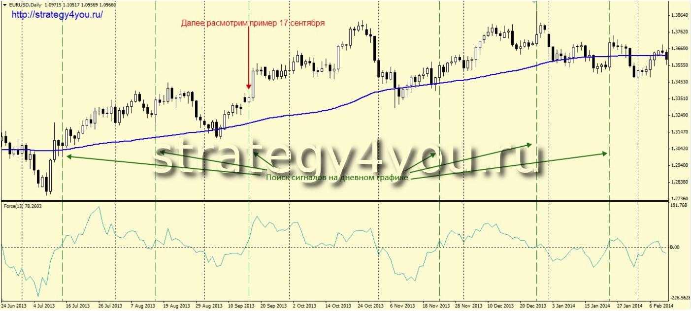 Стратегия форекс «Инвестор»