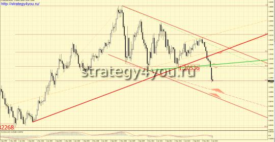Приоритет движения евро-доллар на март 2015