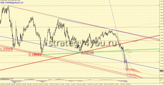 Недельный прогноз EURUSD