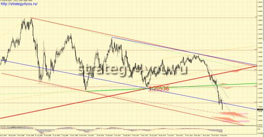 EURUSD прогноз (9-13 марта 2015)
