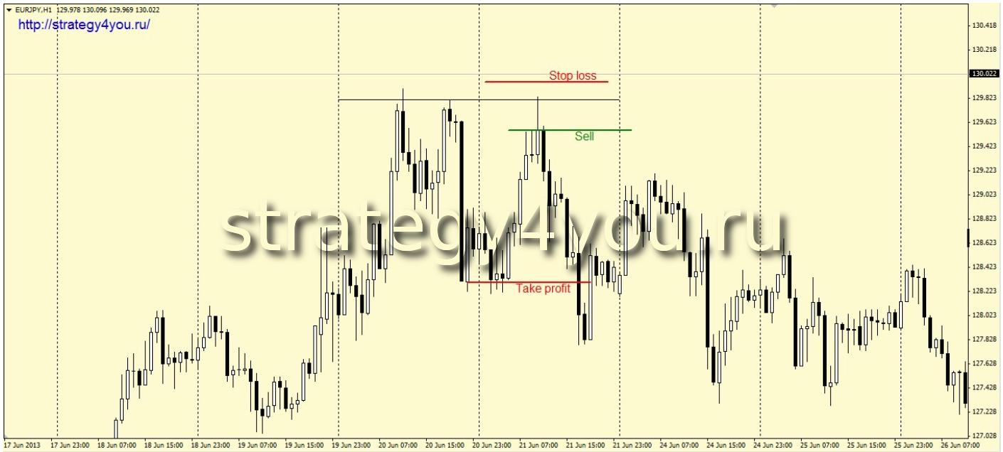 Стратегия форекс 2max/min в один день nik банк форекс