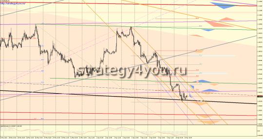 EURUSD прогноз (13-17 апреля 2015)