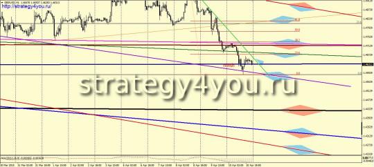 GBPUSD прогноз (13-17 апреля 2015)