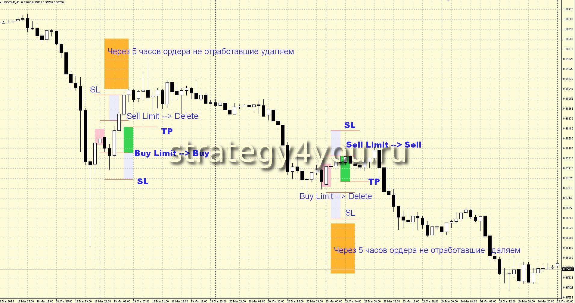 Стратегии ночной торговли форекс торговля по графику форекс