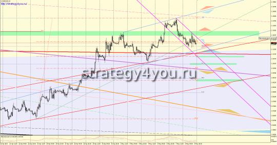 EURUSD прогноз (11-15 мая 2015)