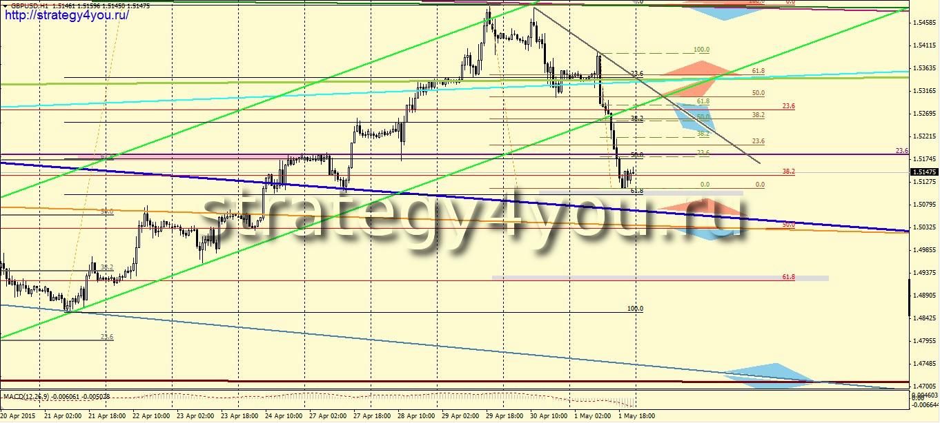 Стратегии на форекс 2015видео рынок нал валюты