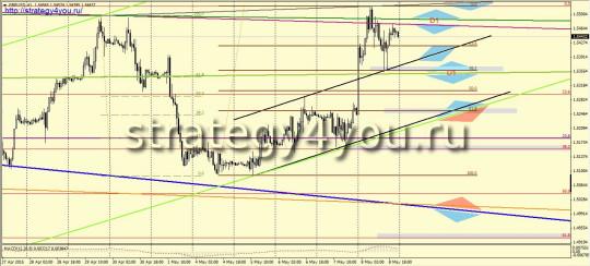 недельный прогноз + сигналы GBPUSD