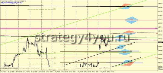 GBPUSD прогноз (11-15 мая 2015)