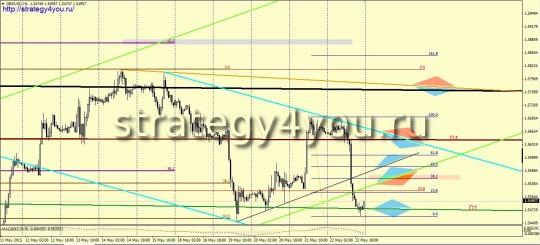 GBPUSD прогноз (25-29 мая 2015)