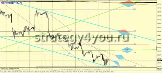прогноз курса GBPUSD июнь 2015