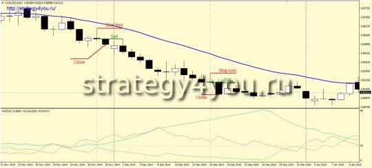 Стратегия «Спокойный трейдер» - продажи