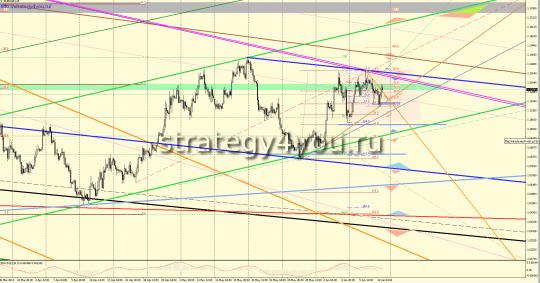Графический EURUSD прогноз (15-19 июня 2015) + Бесплатные Сигналы