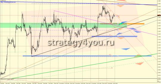 Недельный EURUSD прогноз (22-26 июня 2015)