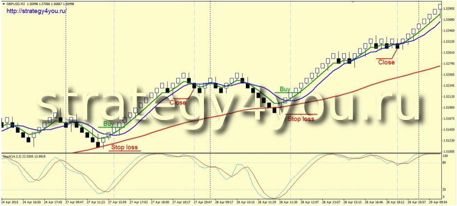 Мультивалютная форекс стратегия лучший сигнальный форекс индикатор разворота тренда