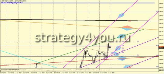 Графический GBPUSD прогноз (15-19 июня 2015)