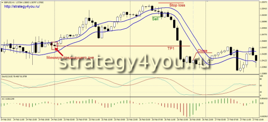 Стратегия «MMSA» - продажи