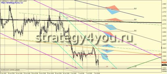 GBPUSD прогноз (6-10 июля 2015) + Бесплатные Сигналы