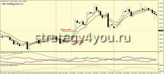 Стратегия «2 TF» h4 покупка