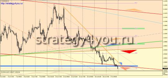 Недельный EURUSD прогноз (20-24 июля 2015)