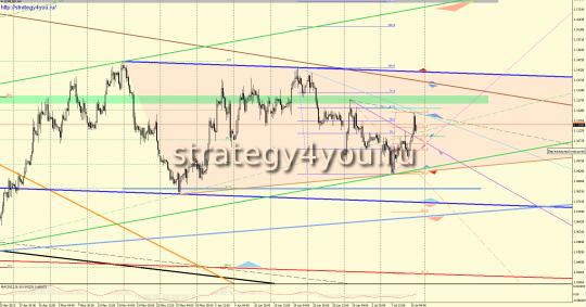Недельный EURUSD прогноз (13-17 июля 2015)