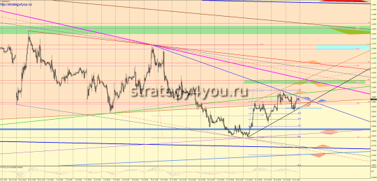Сигналы на покупку евро-доллар