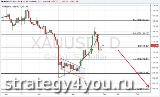 Анализ по золоту (XAU/USD) 31 августа 2015