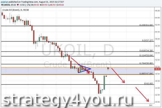 Прогноз курса нефти Brent — 31 августа 2015
