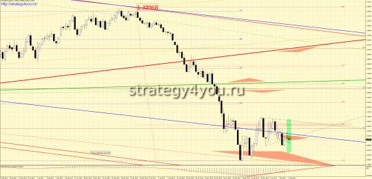 Закрытие недели по евро-доллар