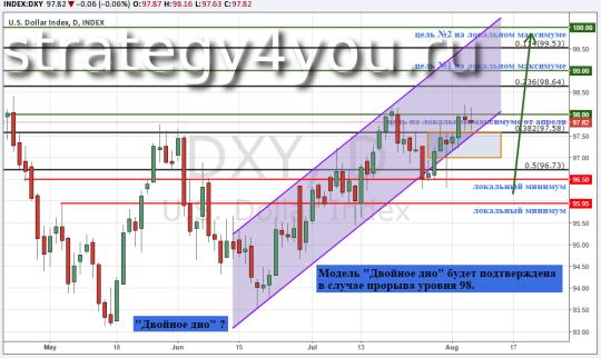 Индекс доллара США (DXY), дневной график - 7 августа 2015