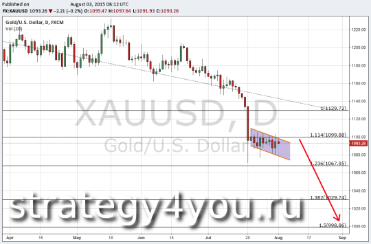 Технический анализ золота (XAU/USD) 3 августа 2015