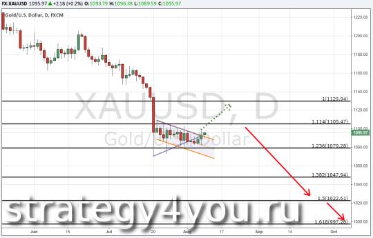 Анализ по золоту (XAU/USD) 10 августа 2015