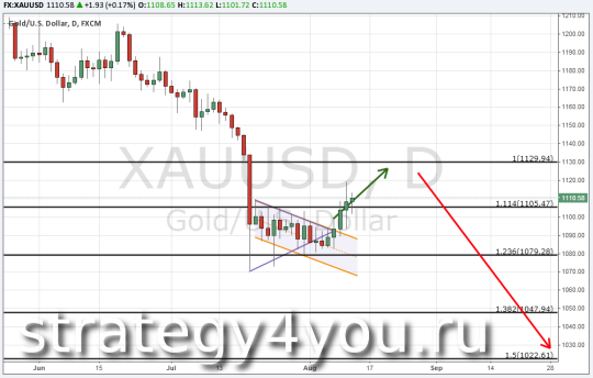 Теханализ по золоту (XAU/USD) 12 августа 2015