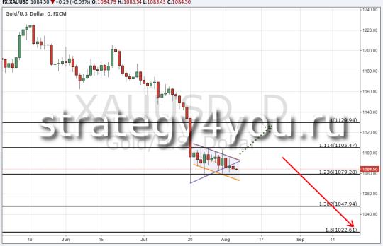 Обзор по золоту (XAU/USD) 6 августа 2015