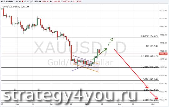 Прогноз курса золота (XAU/USD) 14 августа 2015