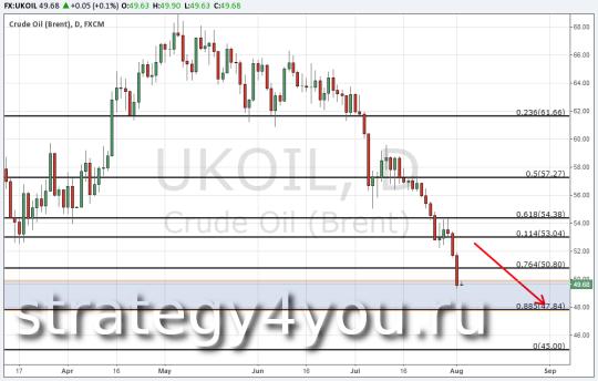 Технический анализ нефти марки Brent — 4 августа 2015