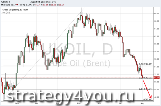 Технический анализ нефти марки Brent - 3 августа 2015
