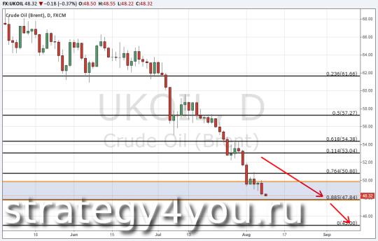 Технический анализ по нефти Brent на 10 августа 2015