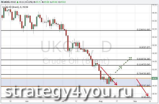 Прогноз курса нефти Brent — 13 августа 2015