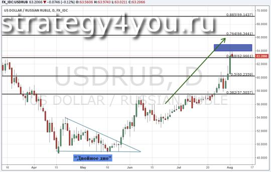 Теханализ по российскому рублю USD/RUB - 4 августа 2015