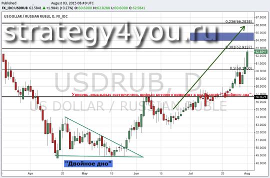 Технический анализ валютной пары USD/RUB - 3 августа 2015
