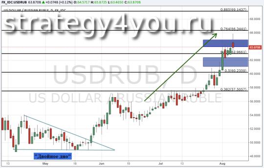 Прогноз курса USD/RUB - 7 августа 2015