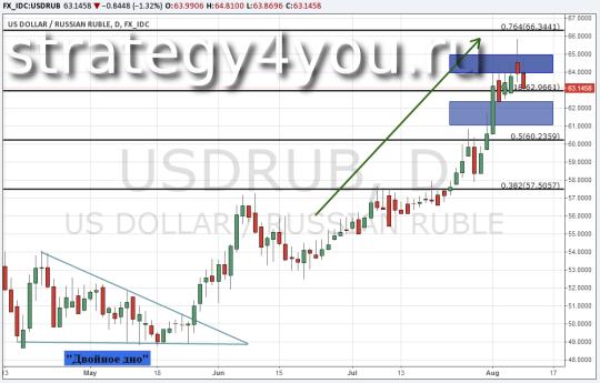 Технический анализ и прогноз курса рубля USD/RUB - 10 августа 2015