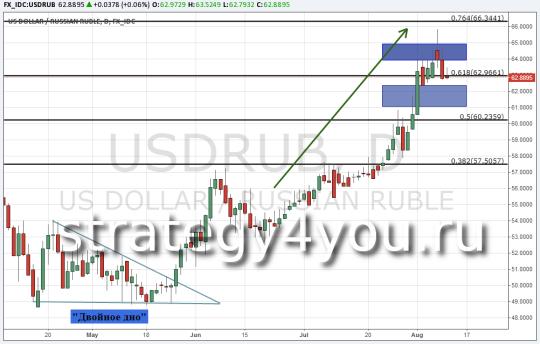 Прогноз курса USD/RUB — 11 августа 2015