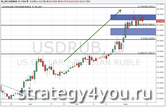 Прогноз курса рубля (USD/RUB) - 13 августа 2015