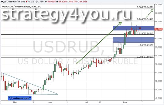 Прогноз курса рубля (USD/RUB) - 14 августа 2015