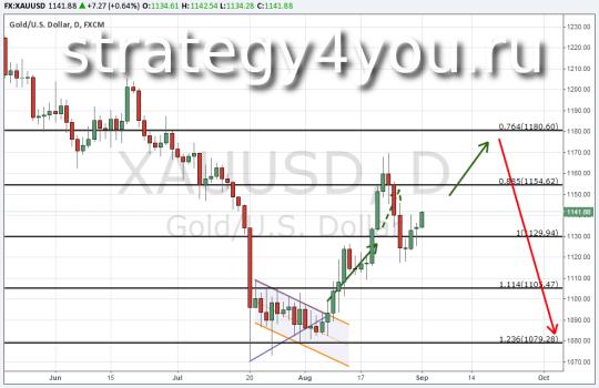 Прогноз курса золота (XAU/USD) 1 сентября 2015