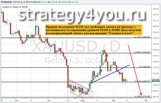 Прогноз курса золота (XAU/USD) — 14 сентября 2015