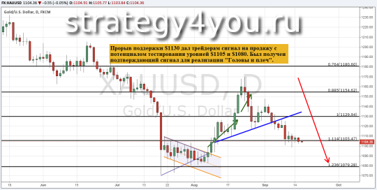 Прогноз курса золота (XAU/USD) — 16 сентября 2015