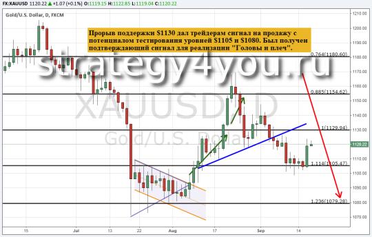 Прогноз курса золота (XAU/USD) — 17 сентября 2015